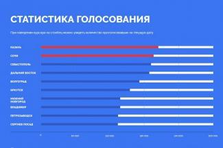 Единый порыв татарстанцев, голосующих за символы на банкнотах, приняли за административный ресурс